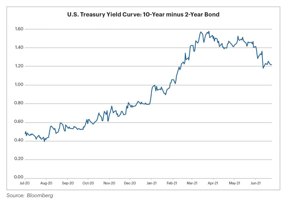 Chart: US Treasury Yield Curve 10 Year minus 2 Year Bond
