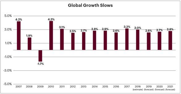 chart showing slowing of global growth