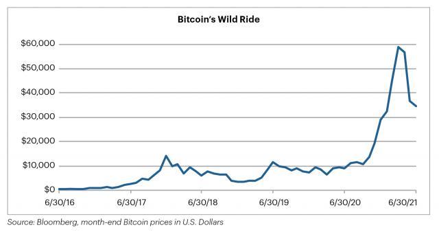 Chart: Bitcoin's Wild Ride – Bitcoin price history from 2016-2021